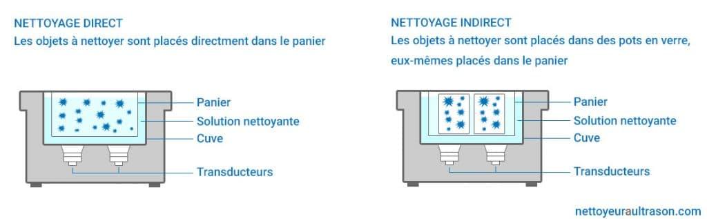 illustration nettoyage par ultrasons direct et nettoyage par ultrasons indirect